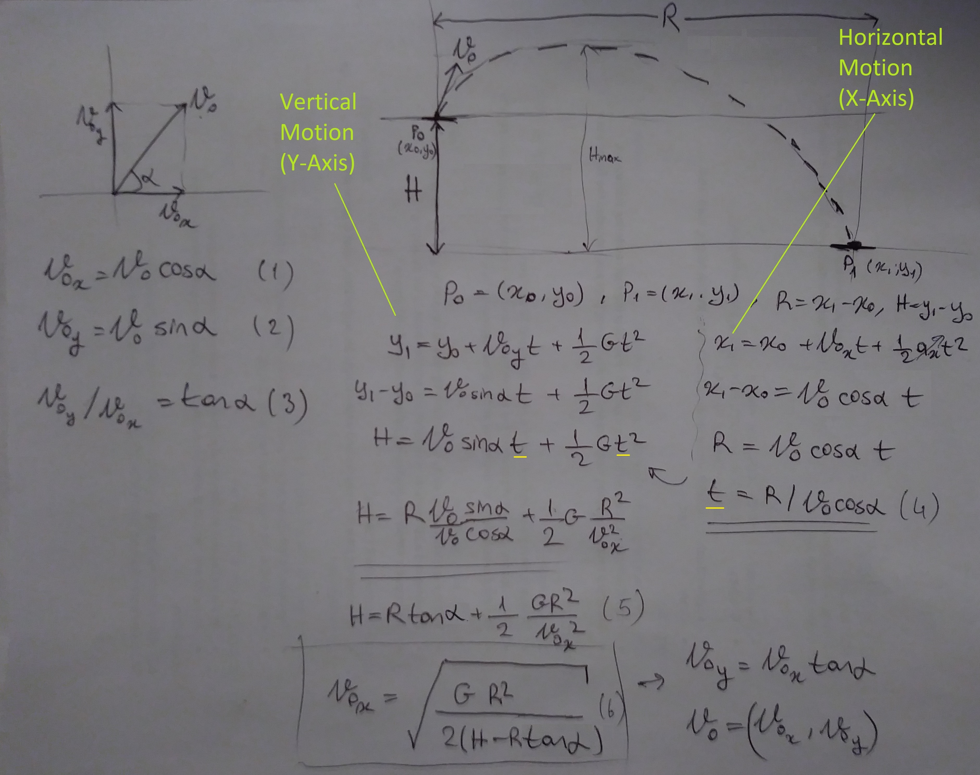 Physics Overview